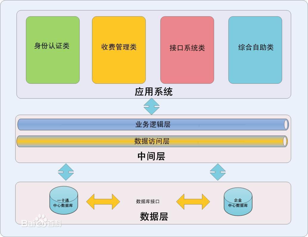 一卡通管理系统-一卡通管理平台